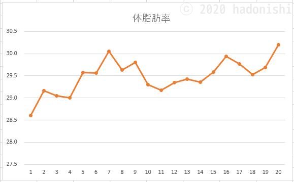 週平均値をつないだ体脂肪率の折れ線グラフ