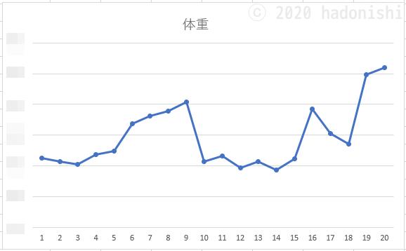 週平均値をつないだ体重の折れ線グラフ