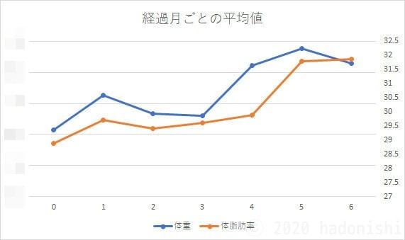 経過月ごとの体重・体脂肪率のグラフ