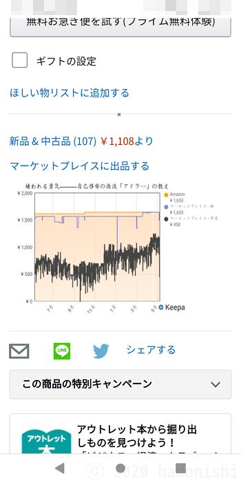 Kiwi Browser版スマホ版Keepaのグラフ