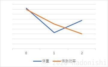 #ユウトレ2ヶ月目グラフ 体重・体脂肪