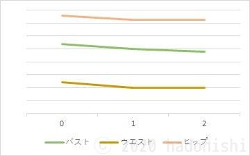 #ユウトレ2ヶ月目グラフ BWH