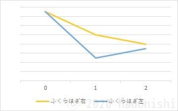 #ユウトレ2ヶ月目グラフ ふくらはぎ