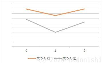 #ユウトレ2ヶ月目グラフ 太もも