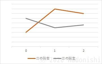 #ユウトレ2ヶ月目グラフ 二の腕