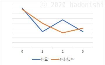 #ユウトレ実践グラフ 3ヶ月目までの体重・体脂肪率