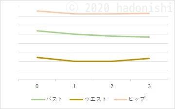 #ユウトレ実践グラフ 3ヶ月目までのスリーサイズ