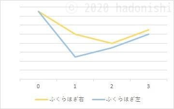#ユウトレ実践グラフ 3ヶ月目までのふくらはぎサイズ