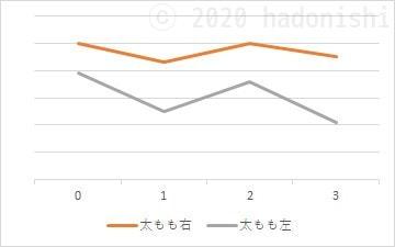 #ユウトレ実践グラフ 3ヶ月目までのふとももサイズ