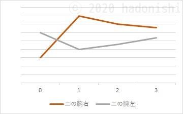 #ユウトレ実践グラフ 3ヶ月目までの二の腕サイズ