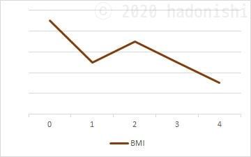 #ユウトレ実践グラフ 4ヶ月目までのBMI