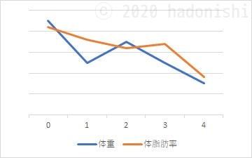 #ユウトレ実践グラフ 4ヶ月目までの体重・体脂肪率