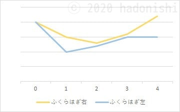 #ユウトレ実践グラフ 4ヶ月目までのふくらはぎサイズ