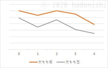 #ユウトレ実践グラフ 4ヶ月目までのふとももサイズ