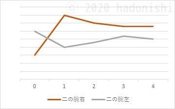 #ユウトレ実践グラフ 4ヶ月目までの二の腕サイズ